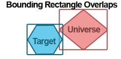 Shows visualization of Bounding Rectangle Overlaps option