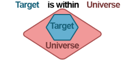 Shows visualization of Where Target Is Within Universe option