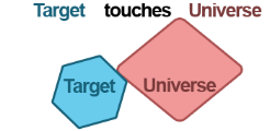 Shows visualization of Where Target Touches Universe option